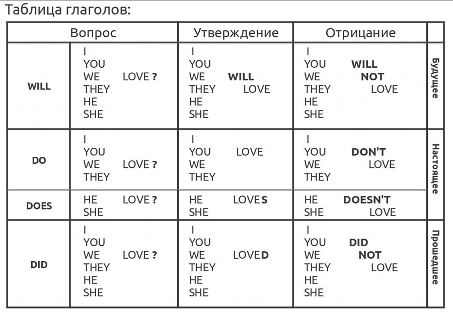 Таблица неправильных глаголов английского языка | OK English