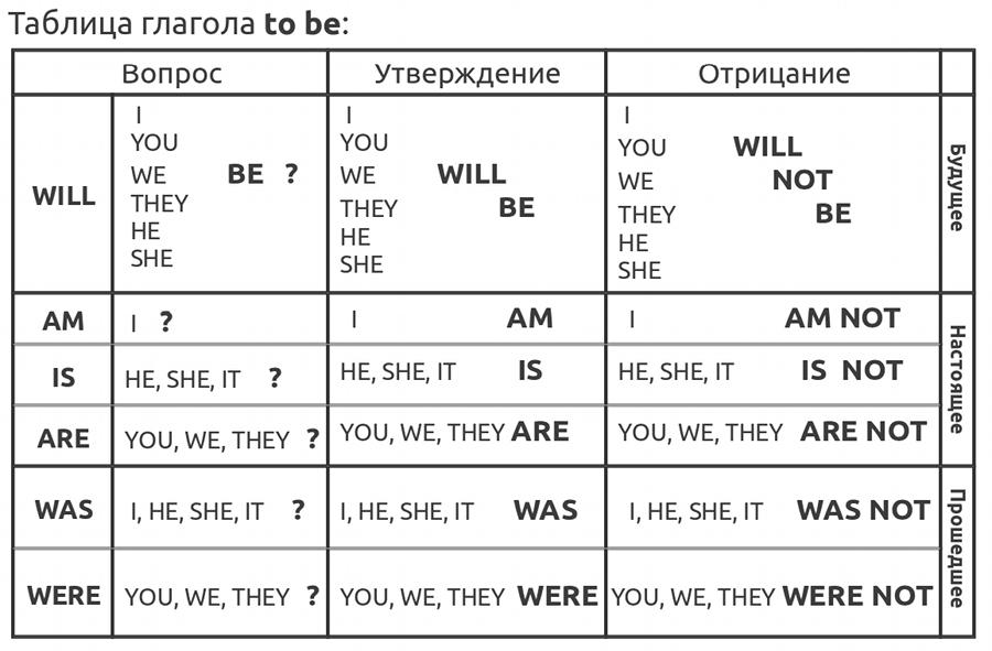 Быстрый английский Вся грамматика в таблицах и схемах