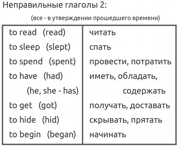 Неправильные глаголы английского языка: таблица и список