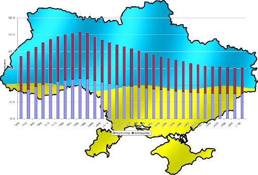 Ukraine-population