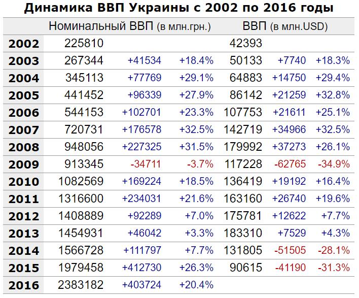 dinamika-vvp-ukraine-2002-2015-year