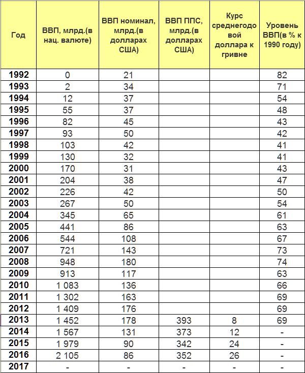 vvp-ukraine-1992-2017-1