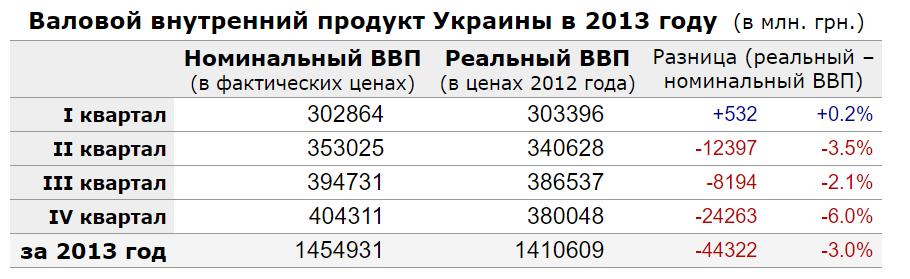 vvp-ukraine-2013-year