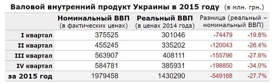 vvp-ukraine-2015-year