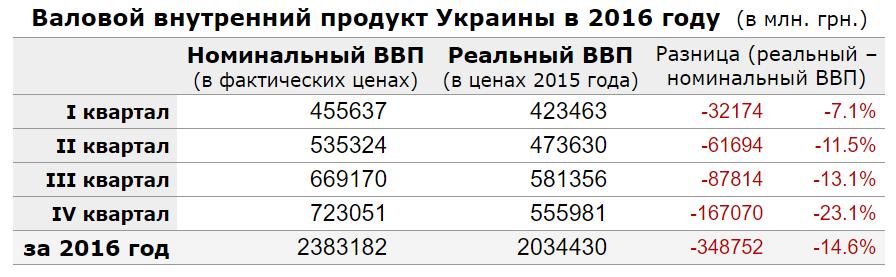 vvp-ukraine-2016-year