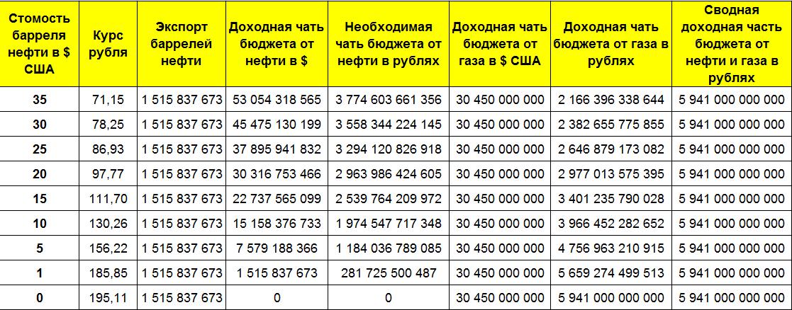 neft-kurs-usd-rub