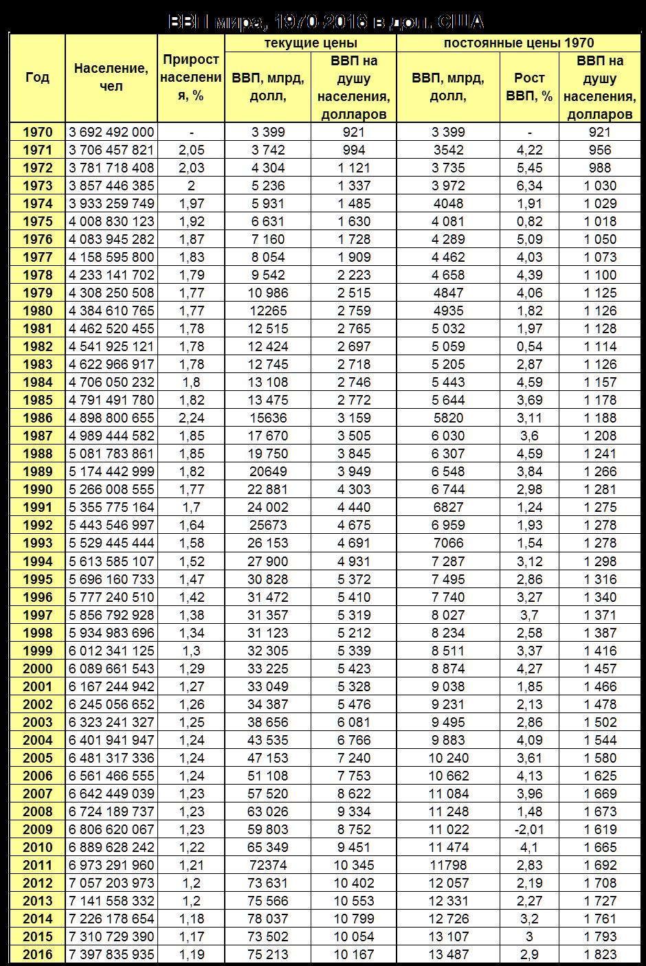 vvp-1970-2016-pps-nom