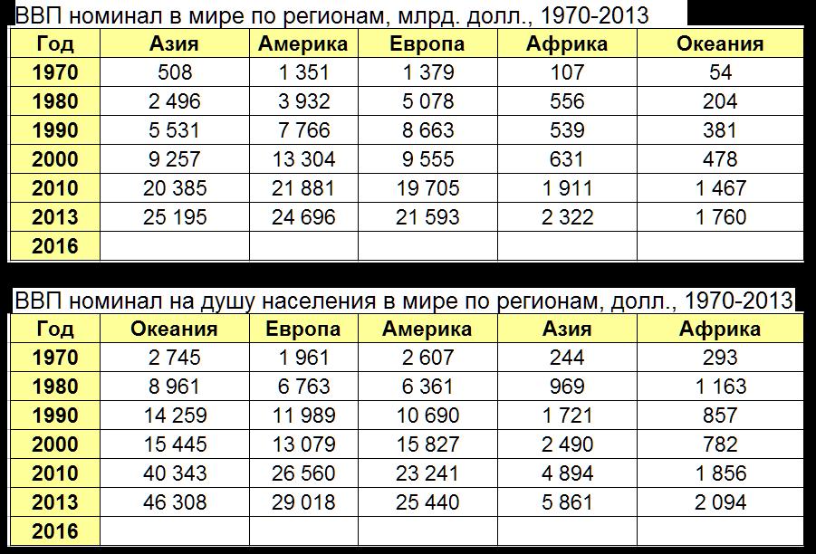 vvp-reg-1970-2013