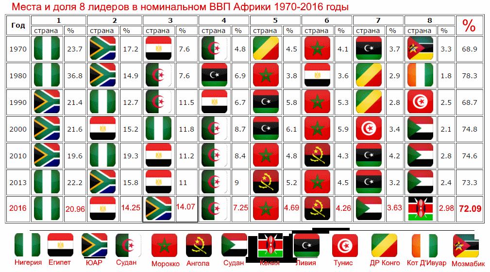 ТОП-8 стран лидеров по росту номинального ВВП в Африке 1970-2016 годы