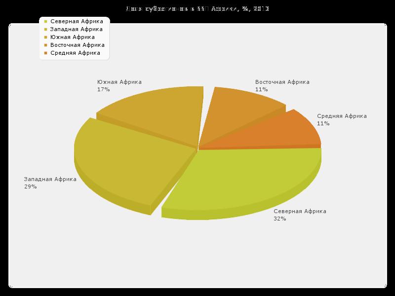 Доля субрегионов в ВВП Африки, %, 2013
