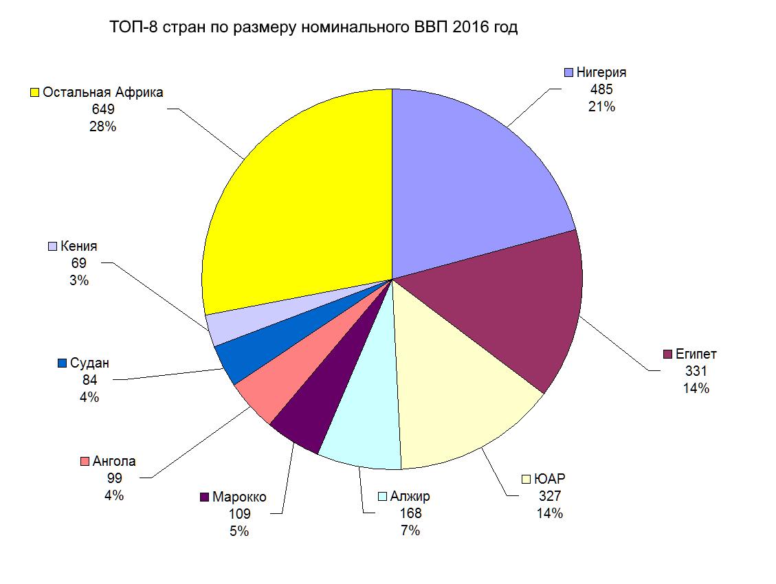ТОП-8 стран по размеру номинального ВВП 2016 год