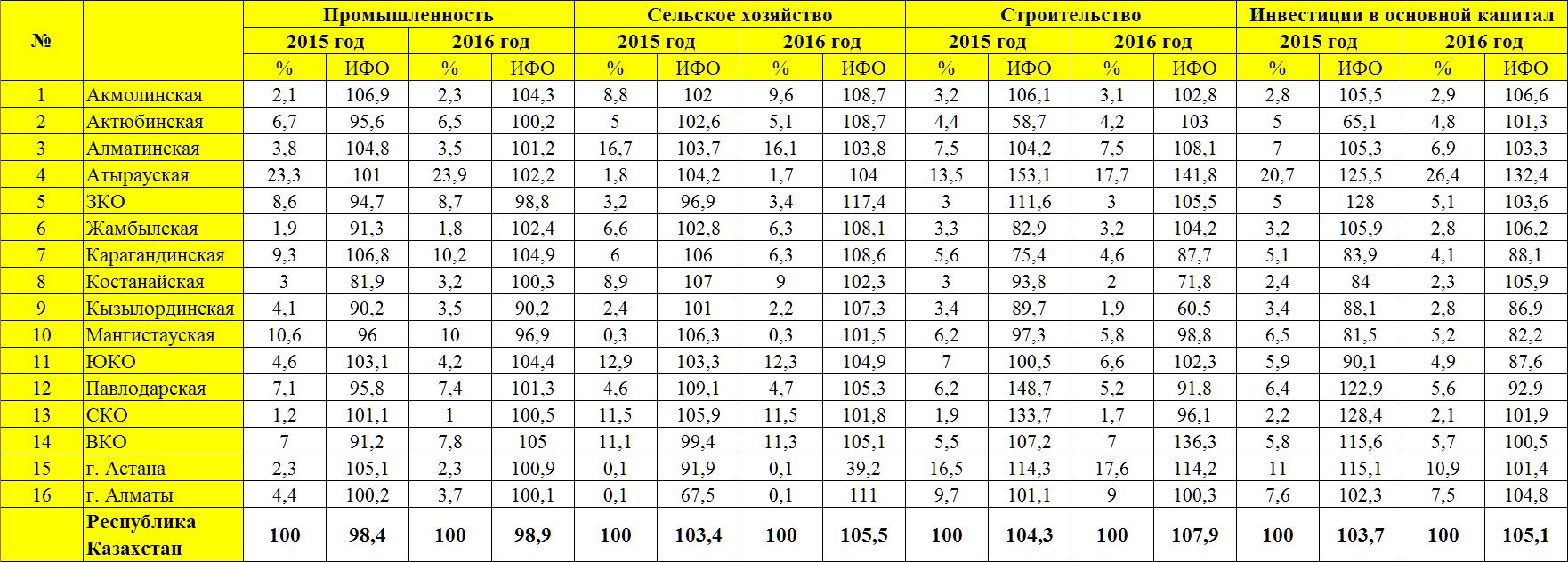 Ставки налога на транспорт на 2015 год в казахстане таблица vip прогноз спорт