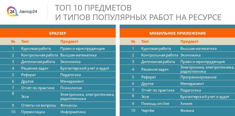 ТОП 10 ПРЕДМЕТОВ И ТИПОВ ПОПУЛЯРНЫХ РАБОТ НА РЕСУРСЕ