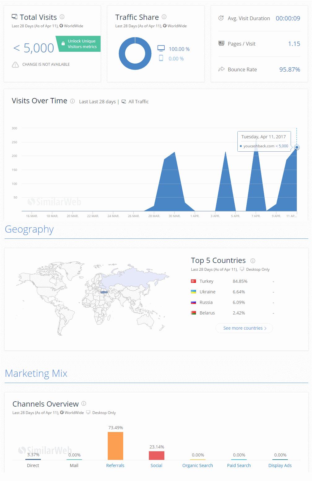 Статистика сайта YouCashBack.com