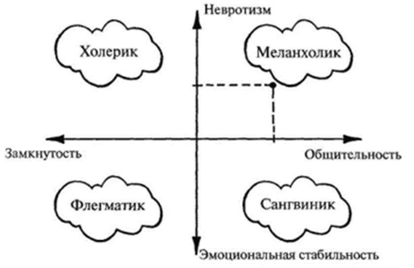 ЗОО #6: Совместимость типов темпераментов партнеров